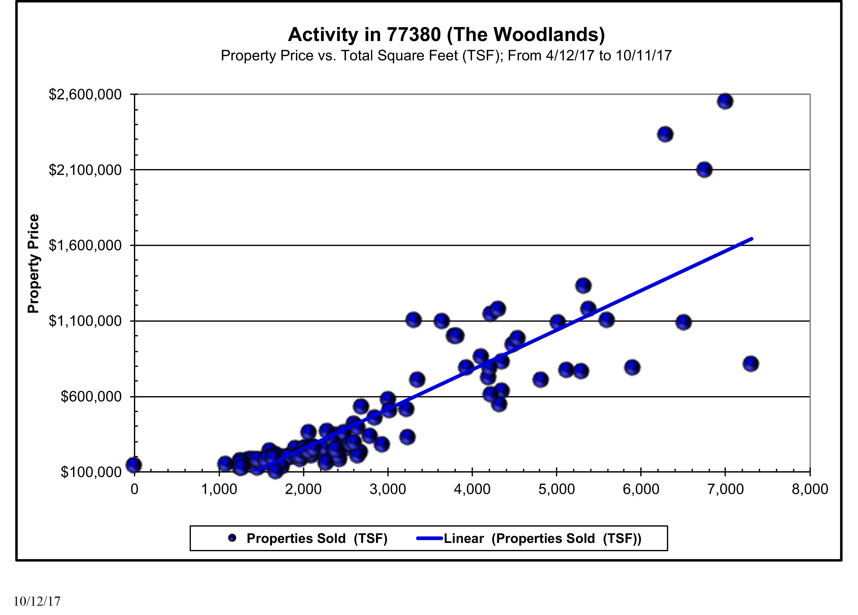 last 6 months of sales in the woodlands 77380