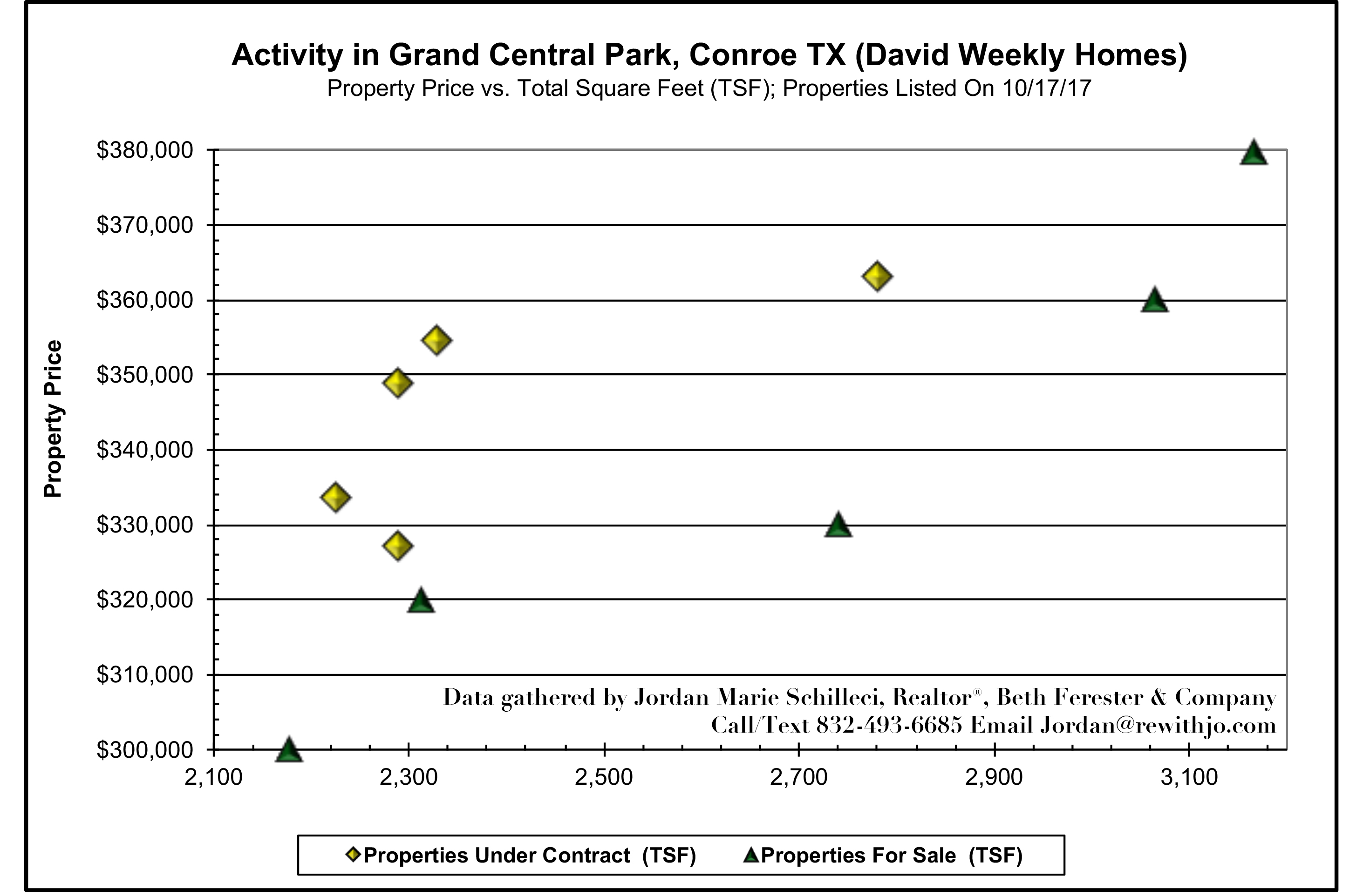 David Weekly Homes in Grand Central Park Conroe TX near The Woodlands Mid-October 2017