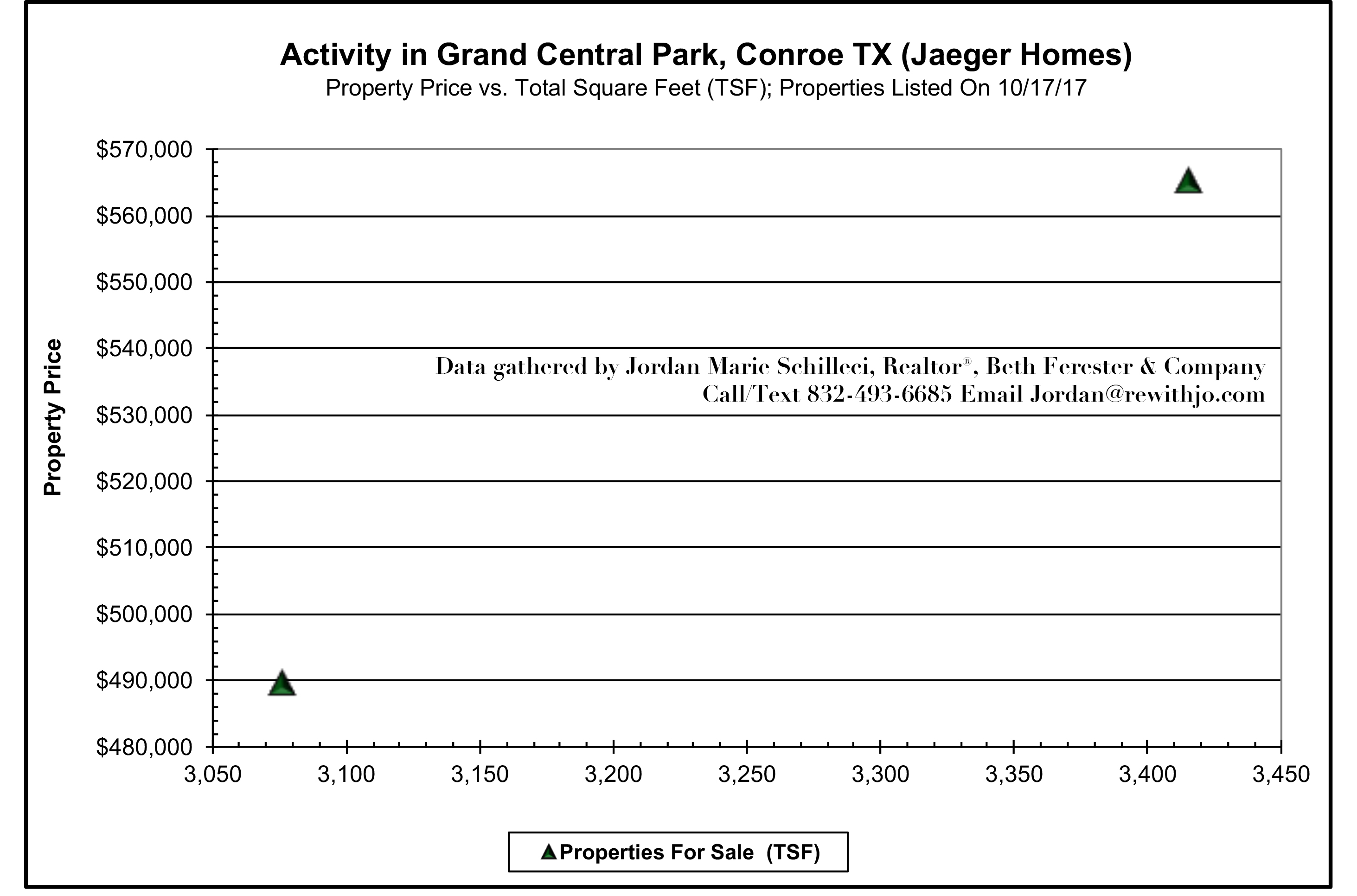 Jaeger Homes For Sale in Grand Central Park Mid-October 2017