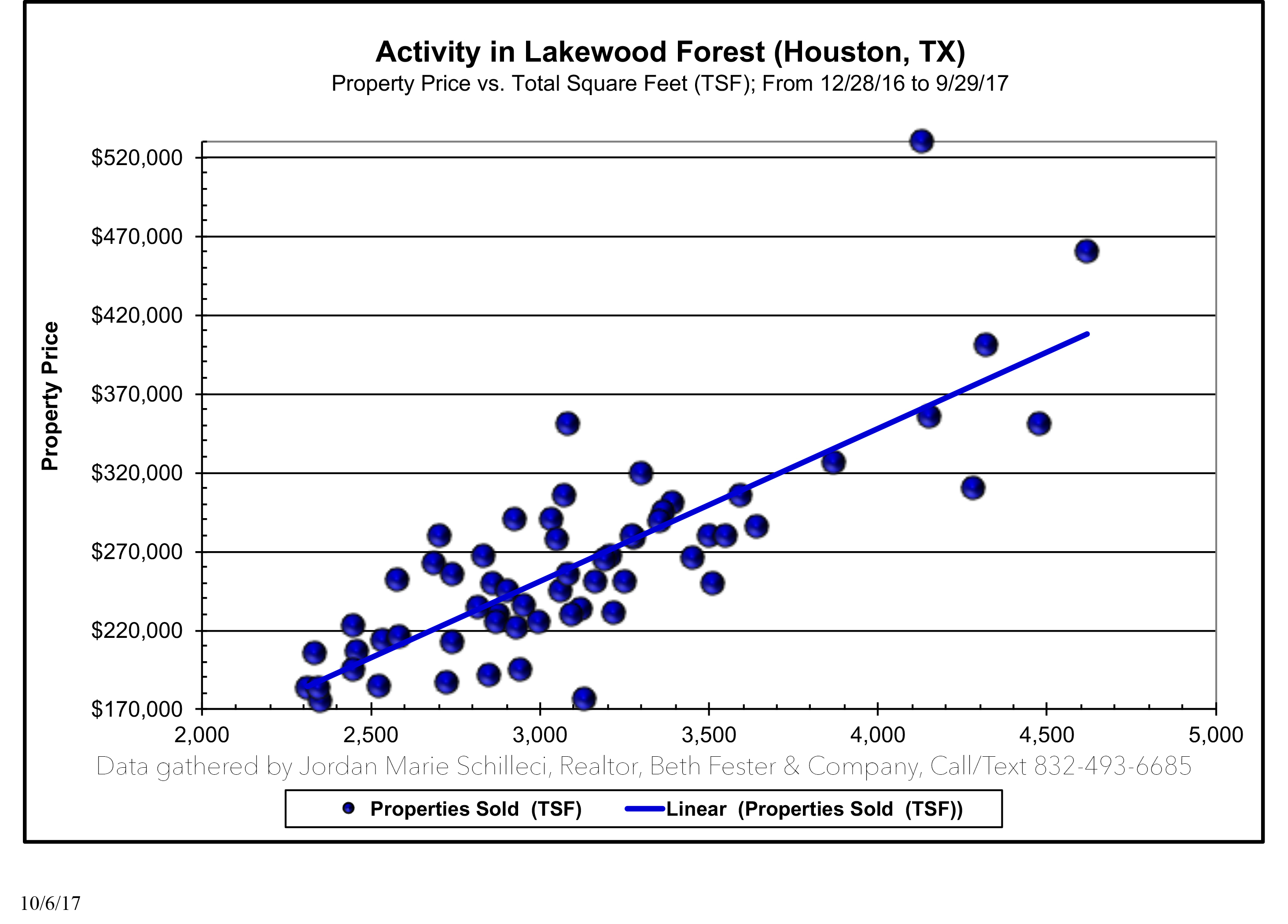 Last 12 months of sold homes in the neighborhood of lakewood forest real estate agent 77070