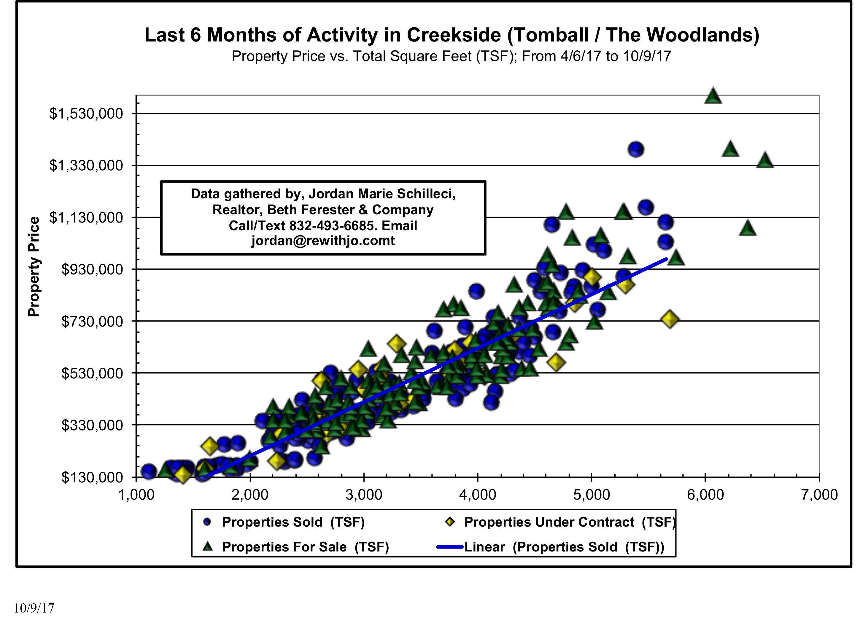 Last 6 Months Creekside Activity Plus Actives