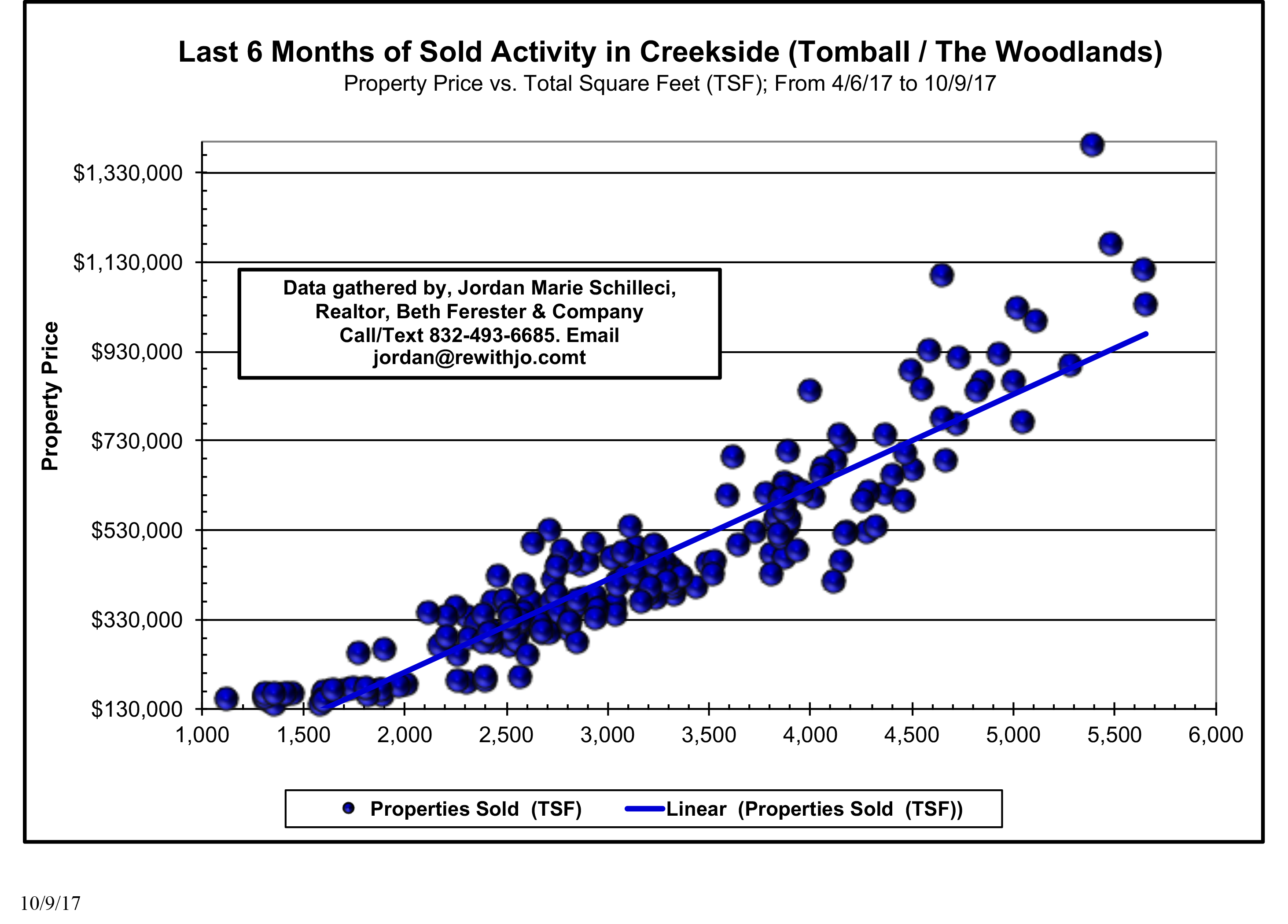 Last 6 Months of Sold Activity in Creekside The Woodlands