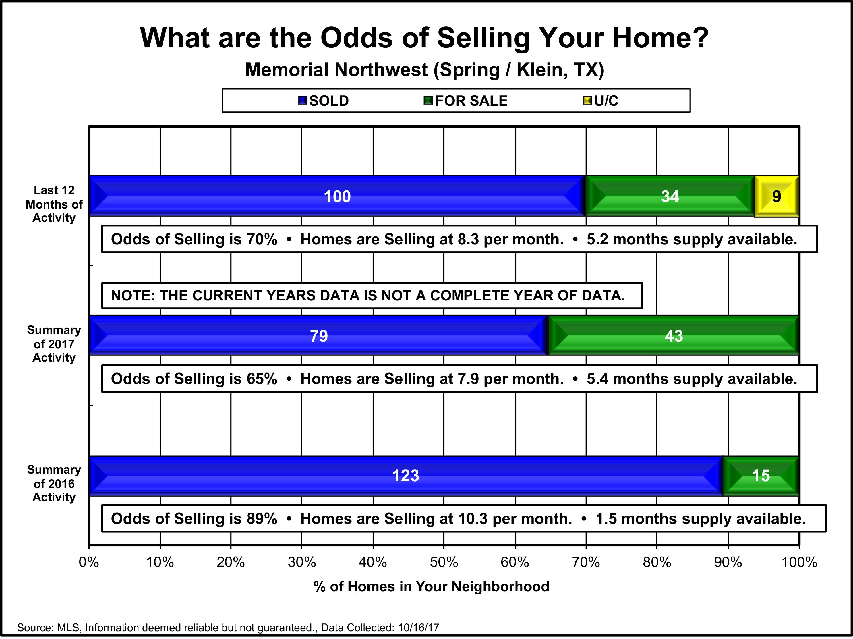 Memorial Northwest October 9th 2017 Market Update Jordan Schilleci Realtor Real Estate Agent Klein Spring 77379