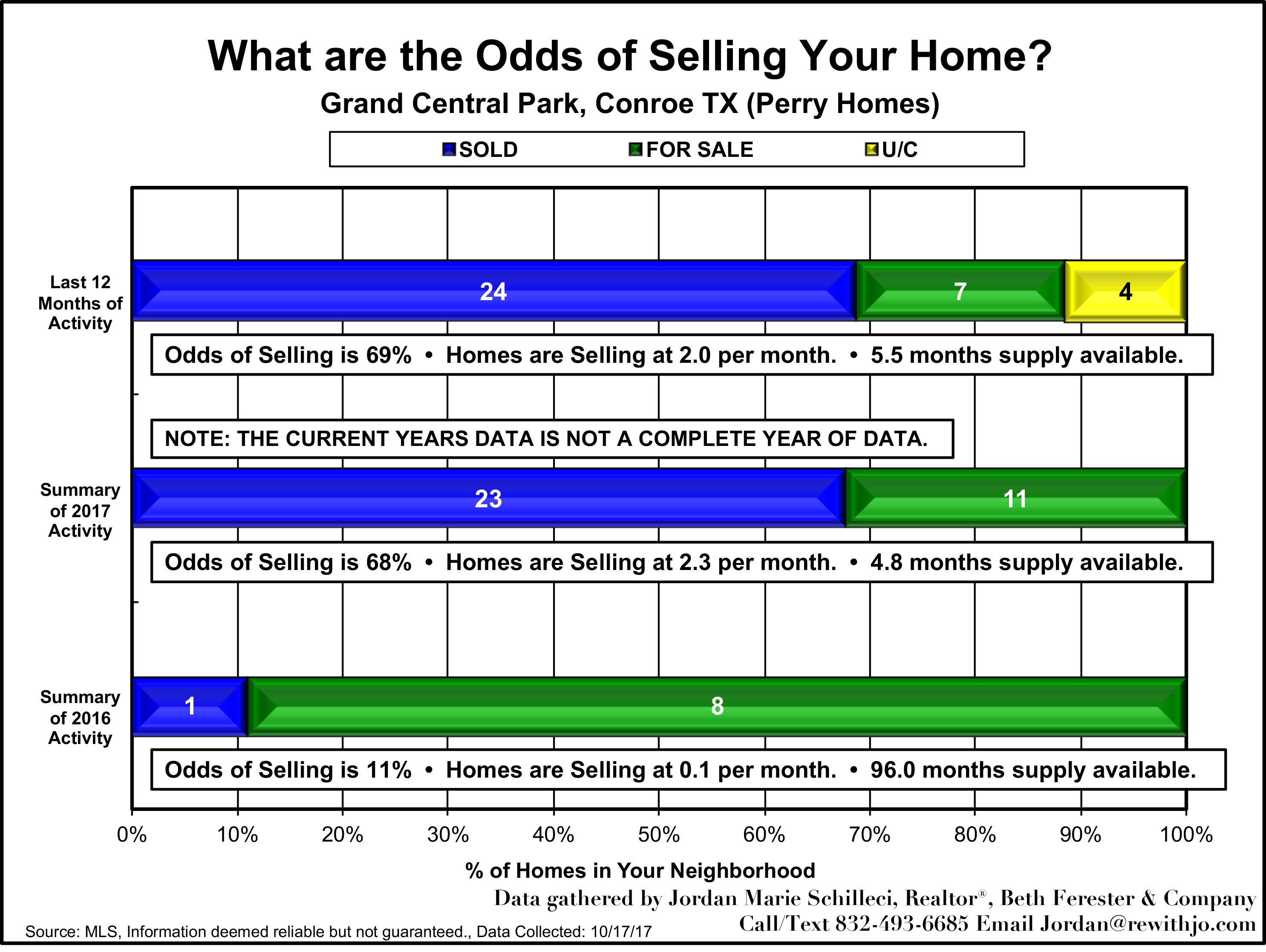 Perry Homes - Grand Central Park - Conroe Texas - Mid-October 2017 Market Update - Odds of Selling