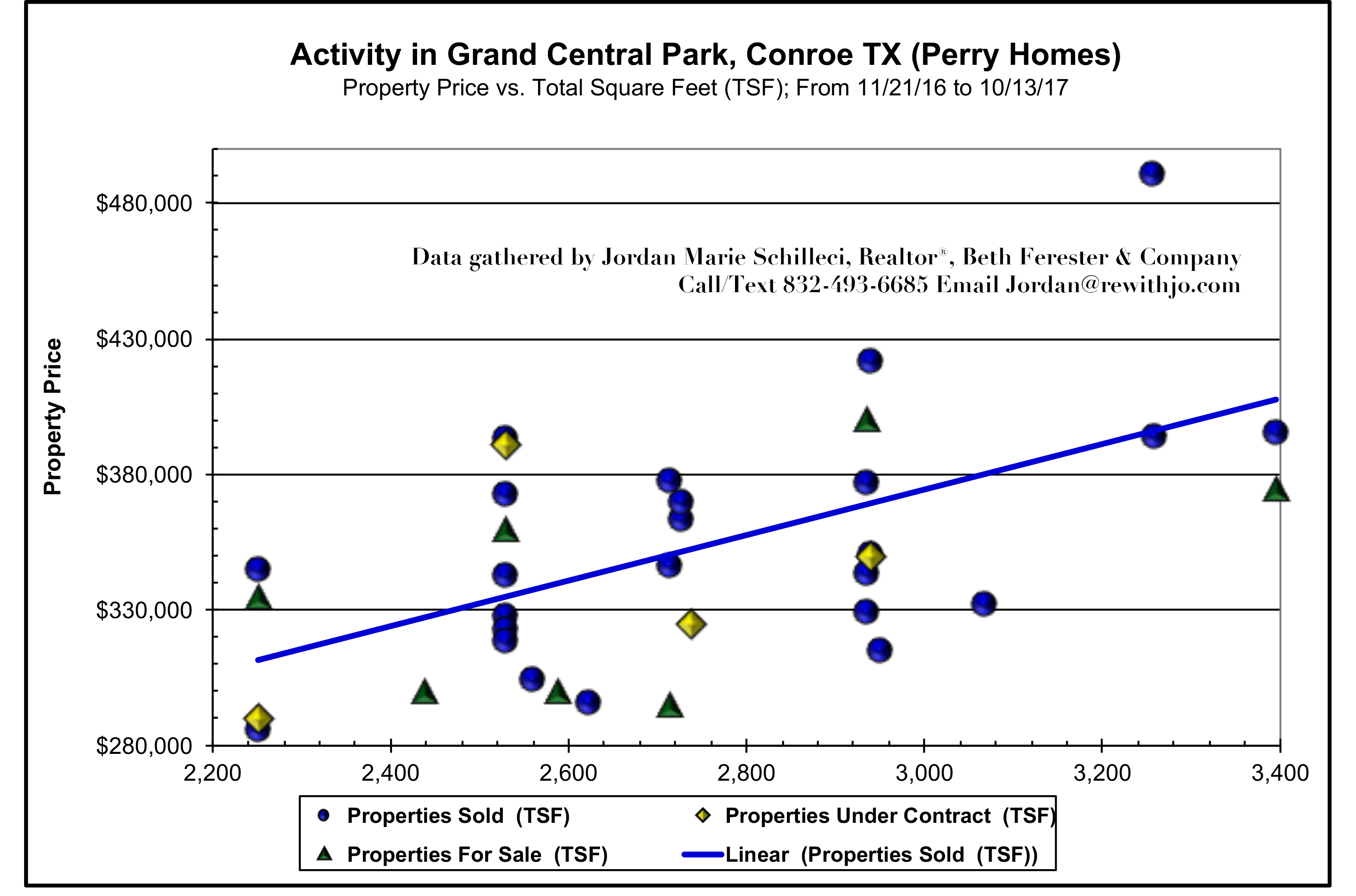 Perry-Homes-Grand-Central-Park-Conroe-Texas-Mid-October-2017-Market-Update