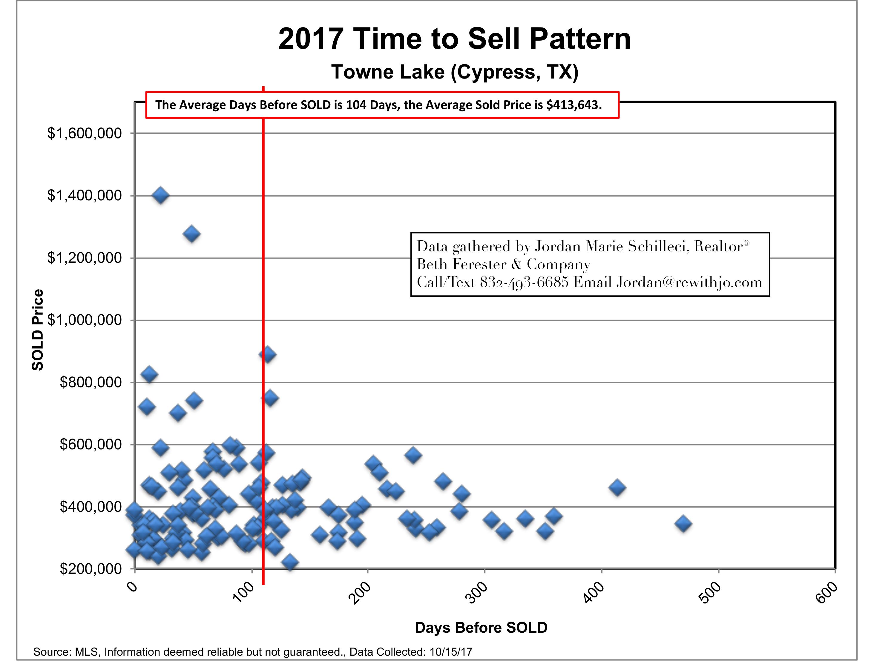 Towne Lake - Cypress TX - Market Update October 2017 DATA YEAR 2