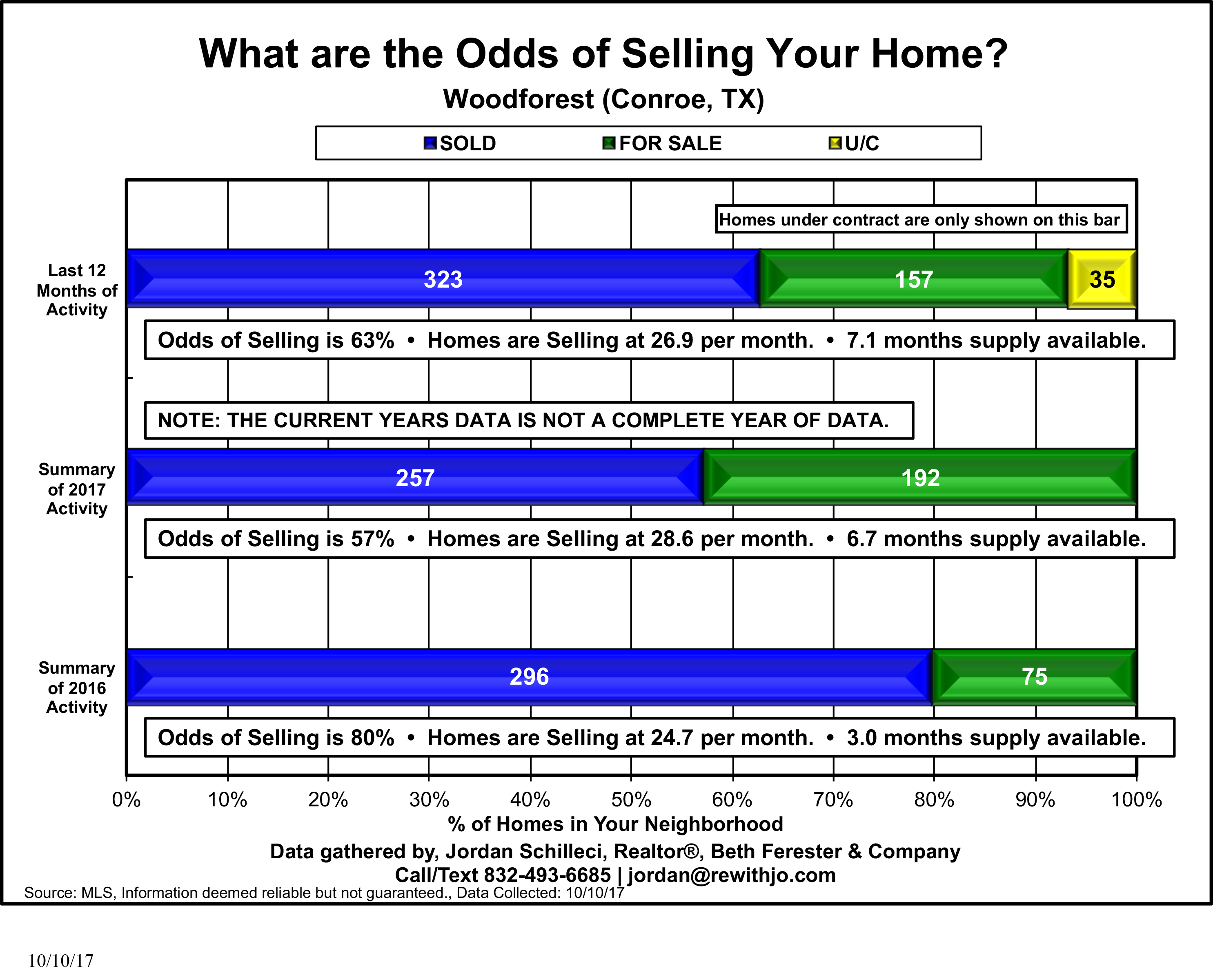 woodforest real estate agent sale homes in conroe this is the market update