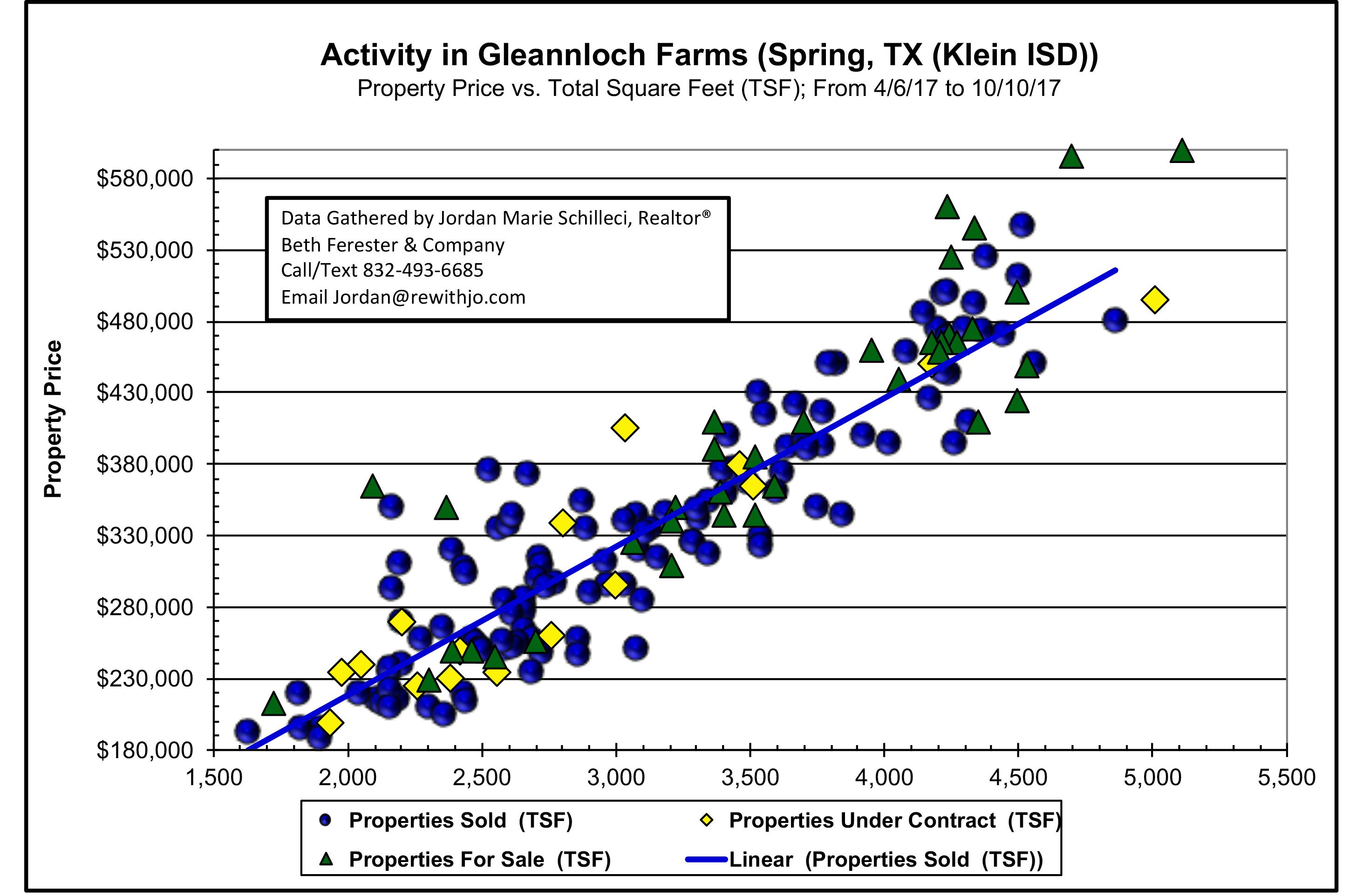 last six months market update 2017 gleannloch farms under 600k