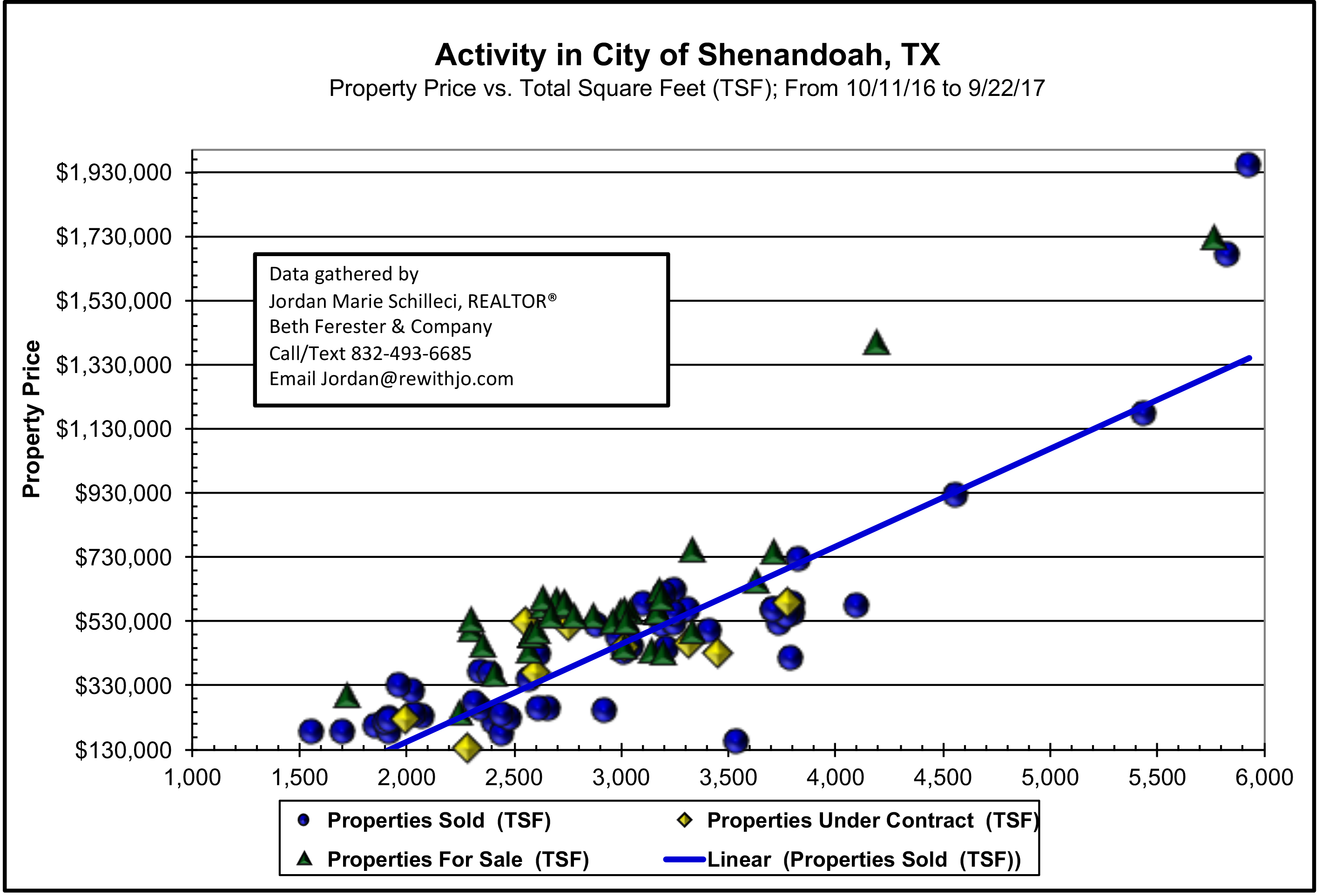 shenandoah tx market update october 2017 scattergram prices of home selling and for sale