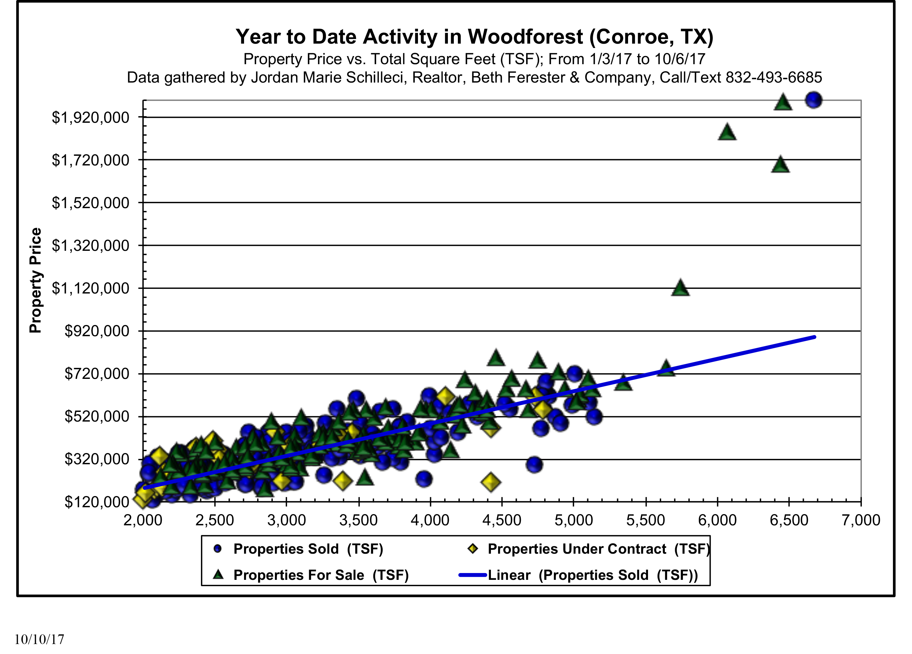 year to date activity in woodforest 2017 market update
