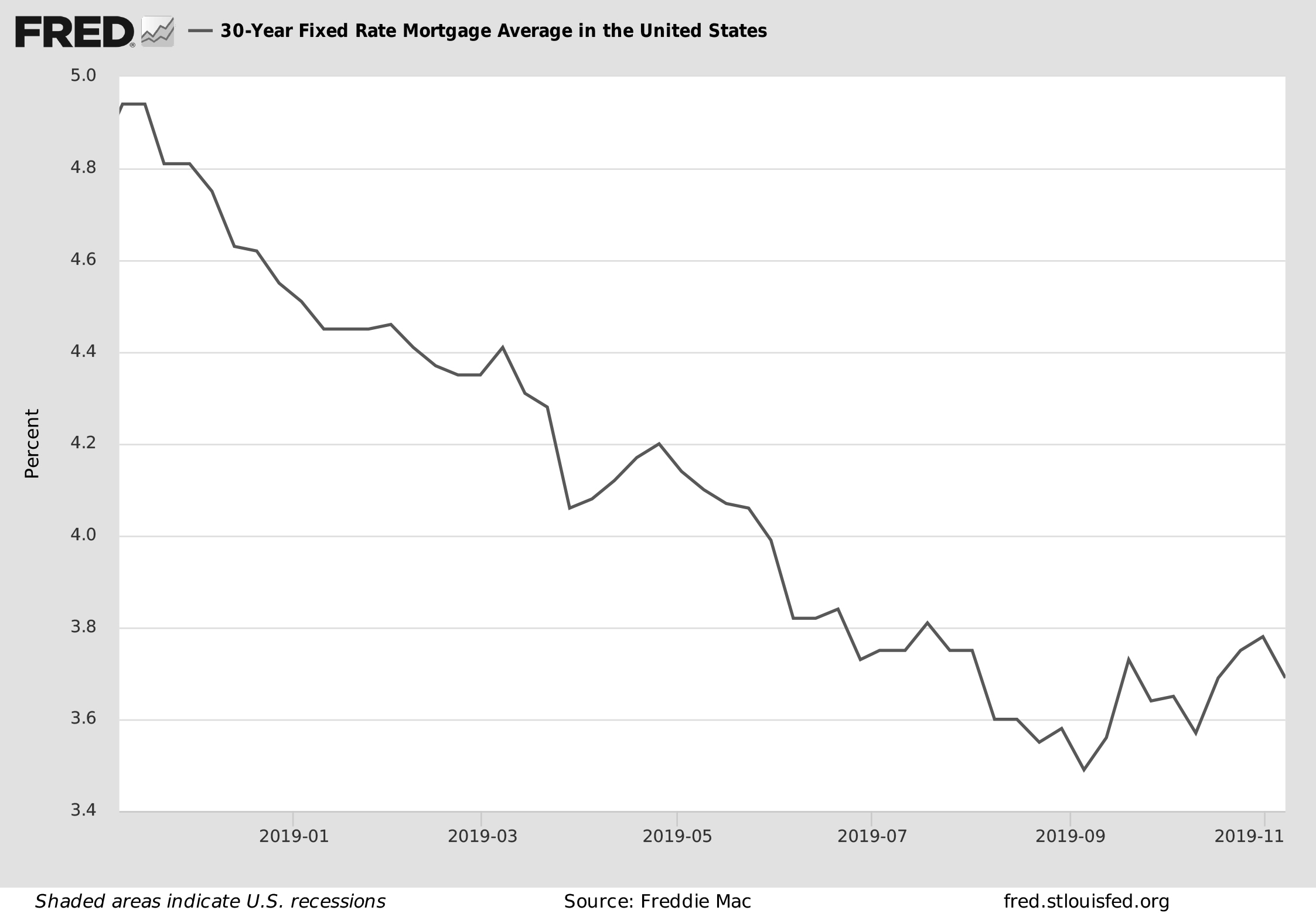 Interest rates in the last year november 2019