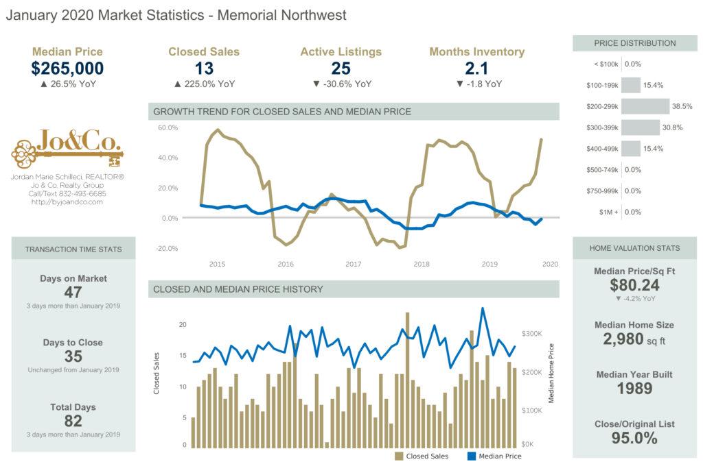 Memorial-Northwest-January-2020-Market-Update