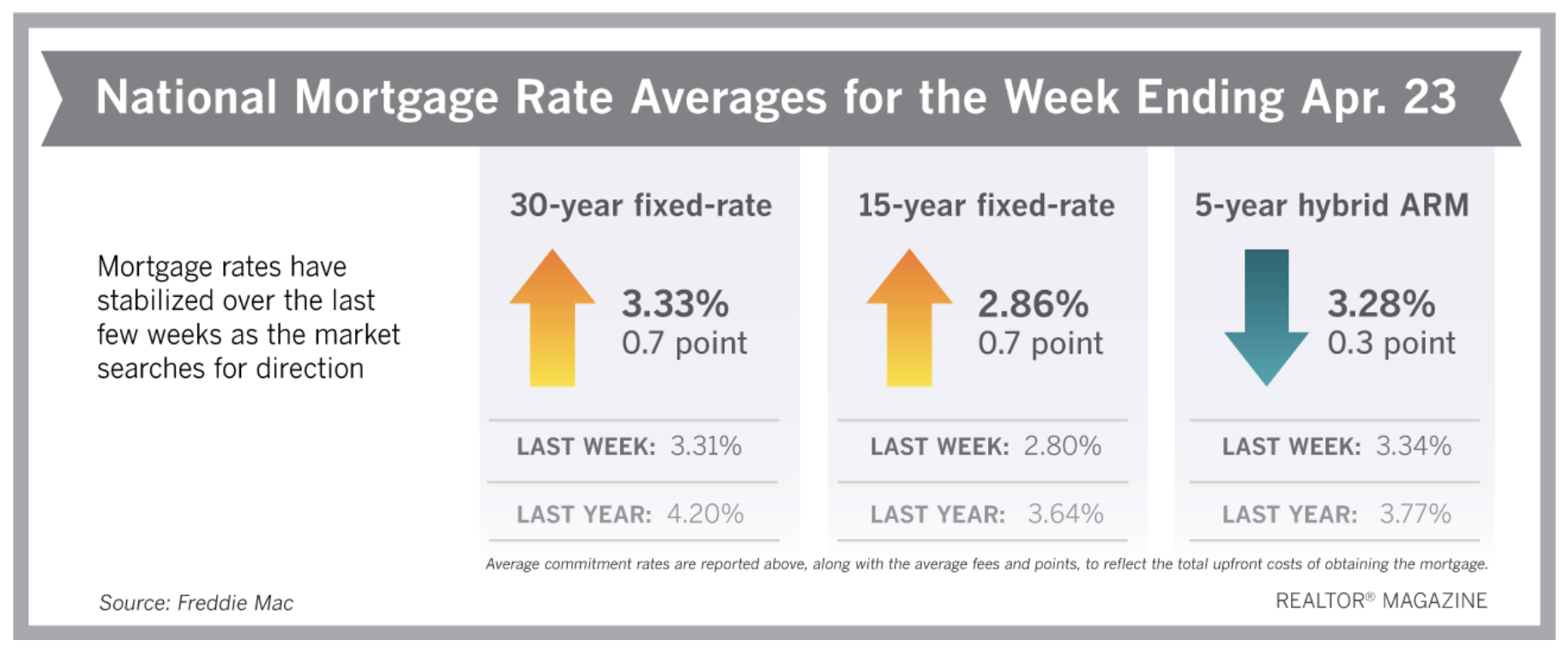 Mortgage Rates Settle Near Historical Lows